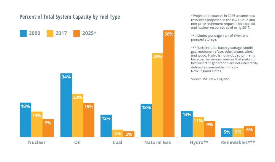 per-cent-system-capacity